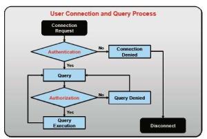 Авторизация и аутентификация